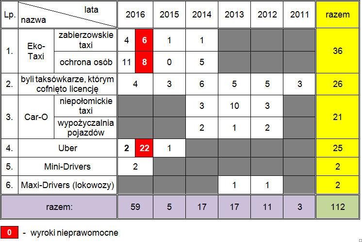 Zestawienie wydanych przez krakowski sąd wyroków wobec nielegalnych przewoźników osób w latach 2011-2016:
