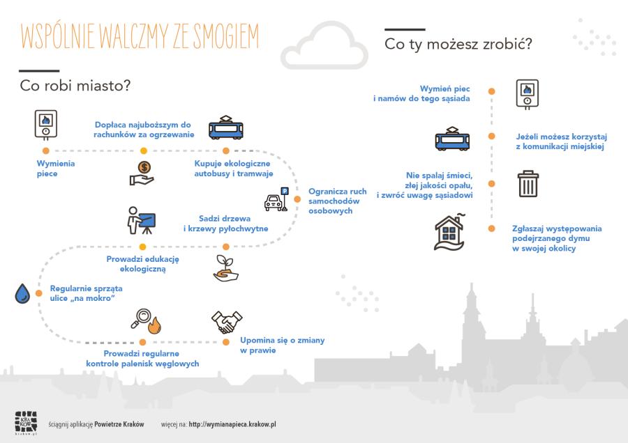smog, infografika
