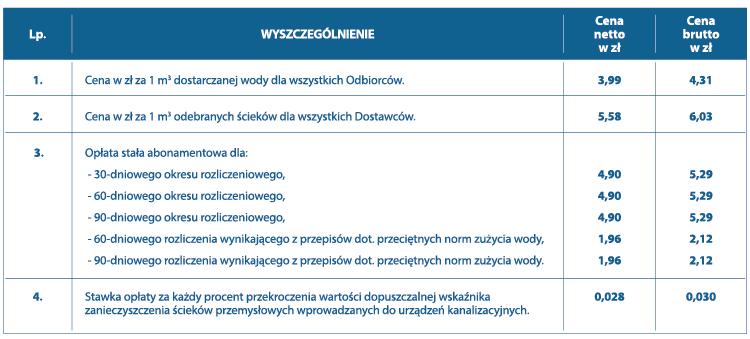 Wodociągi Miasta Krakowa